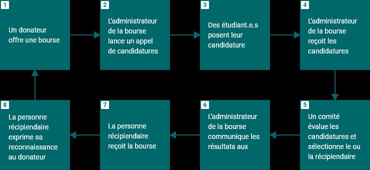 Les principales étapes du processus d'attribution par voie de concours